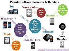Formatos de libros electrónicos y dispositivos
