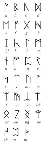 Runes and the English letter values assigned to them by Tolkien, used in several of his original illustrations and designs for The Hobbit.