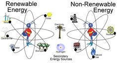 Renewable Energy and Non'Renewable Energy