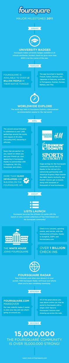 #Foursquare raccontato nei suoi aspetti più importanti, per scoprire la reale portata e la forza del social networking su scala locale e mobile. #infografica