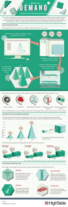 Basics of 3D printing from http://3dprinting.com/news/infographic-the-rise-of-the-3d-printing-revolution/