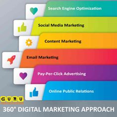 We help you increase your rankings, leads and sales! Get decisive business growth with affordable SEO services in Miami. Top Digital Marketing Companies, Seo Marketing, Promotion Strategy, Marketing Approach, Ecommerce Web Design, Seo Consultant, Best Seo Services, Best Seo Company, Website Development Company