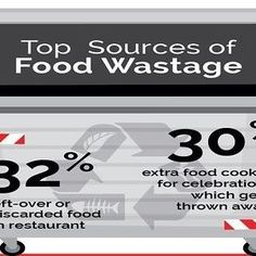#Infographic – Issues Related To #Food #Wastage In The UAE, #Egypt & #SaudiArabia  This and more on www.wealth-monitor.com  #UAE #finance #business #realestate #dubai #dubai🇦🇪 #abudhabi #abudhabi🇦🇪 #news #gold #investments #currency #insurance #money #wealth #investment #future #technology #digitalmarketing #future