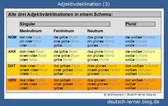 Deutsch lernen - Adjektivdeklination 3/3: Alle drei Deklinationen in einem Schema!
