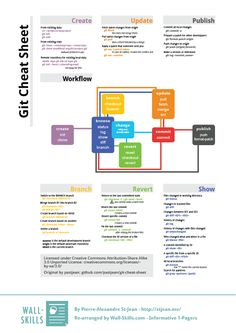 A handy cheat sheet by Pierre-Alexandre St-Jean for the hugely popular version control system git.