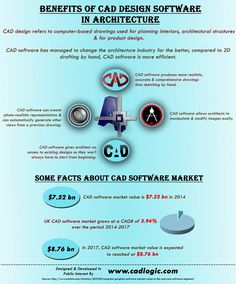 This infographic provide information on Benefits Of CAD Design Software In Architecture. For more info please visit: http://www.cadlogic.com