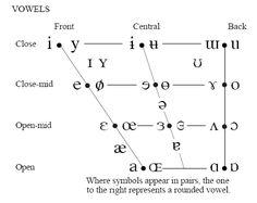 Language Learning  Ipa Chart  Linguistics  International