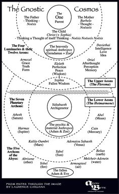 The Gnostic Cosmos. Kindly provided by Laurence Caruana from his book Enter Through the Image. #gnostic #infographic #sethian #barbelo #cosmology #secretbookofjohn #naghammadi #gnosticism