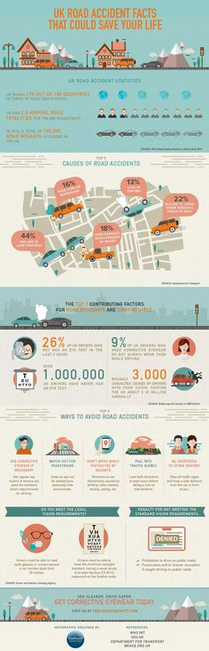 UK Road Accidents Facts That Could Save Your Life
