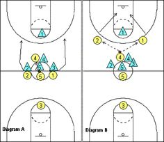Opening Tip-off Play - Coach's Clipboard #Basketball Coaching