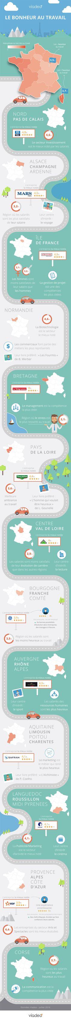 http://www.usine-digitale.fr/article/bonheur-au-travail-viadeo-sort-ses-chiffres.N403702