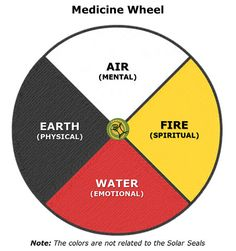 Medicine Wheel, someday my grandfather plans on making one (as a garden i think)... cant wait!