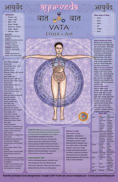 #VATA poster with basic descriptions of the following ayurvedic concepts: 1. Qualities of the Dosha. 2. Body type description (including time of day, season etc.) 3. Sub types. 4. Main sites of Dosha. 5. What imbalances the Dosha. 6. Manifestations of imbalance  7. How to treat. 8. Herbs for Dosha. 9. Yoga asanas.