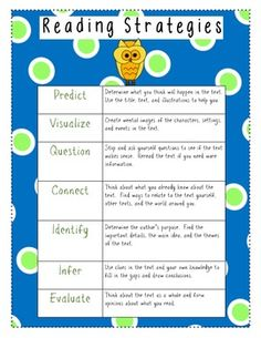 Fun reference poster for your students - Seven reading strategies for teaching the common core:1.  predict2.  visualize3.  question4.  connect5.  identify6.  infer7.  evaluate
