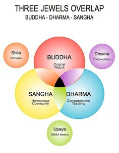 The Three Jewels of Buddhism - the Buddha (a person who became enlightened); the Dharma (his teachings on how to become enlightened) and the Sangha (the spiritual community working towards enlightenment)