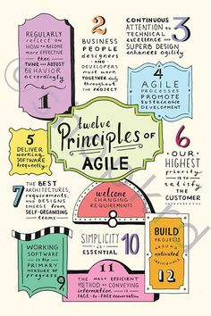 The poster demonstrates the 12 Principles of the Agile Process, as described in the Manifesto for Agile Software Development. Illustrative type, bright colors, and decorative elements convey the Disney brand. Agile Software Development, Sustainable Development, Personal Development, Technology Posters, Digital Technology, Business Technology, Etre Un Bon Manager, 6 Sigma, Web Design