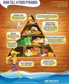 Freele the banana girl Raw till 4 food pyramid.