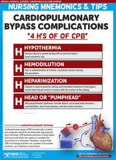 """Cardiopulmonary Bypass Complications """"4 H's of CBP"""""""