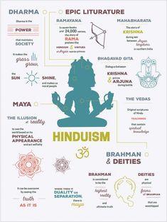 Hinduism Eastern Religion Infographics by Kristina Oliva Hindu Rituals, Hindu Mantras, Bhagavad Gita, Wicca, Hindu Culture, Hindu Dharma, Hindu Deities, Hindu Vedas, World Religions
