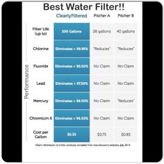 The Best Water Filter!! Click on the Amazon link below and get one now!! #BestWaterFilter #WaterFilter #DirtyWater #flourideinwater #heavymetalsinwater  #Preppers #Prepping #NauralDisasters #PrepperSystems808 http://www.amazon.com/gp/product/B00GYAWAI0/ref=as_li_tl?ie=UTF8&camp=1789&creative=9325&creativeASIN=B00GYAWAI0&linkCode=as2&tag=iposisauthopa-20&linkId=BK6SKOTMPI6WIDCR