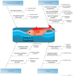 A fishbone diagram template that can be used in the marketing an ishikawa diagram illustrated the causes and effects for delay in treatement in a hospital ccuart Choice Image