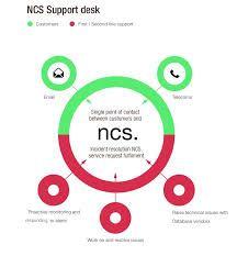 NCS Support Desk