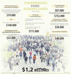 Compromisos Paro Agropecuario #Agrícola