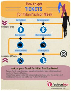 Milan #Fashion Week: tips on how to get the #tickets #MFW