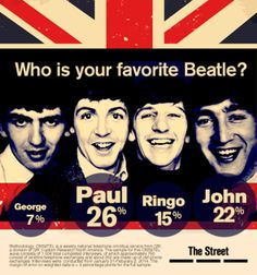 Science Has Determined the Best Beatle - TheStreet  Not my favorite!