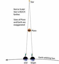 Pluto Occultation 1