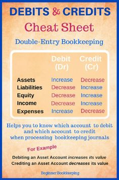 Debits and credits cheat sheet used in bookkeeping an… – Bankgeschäfte Accounting Notes, Accounting Classes, Accounting Basics, Accounting Student, Accounting Principles, Bookkeeping And Accounting, Accounting And Finance, Accounting Humor, Small Business Bookkeeping