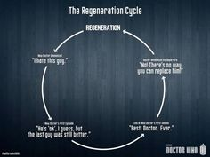 Regeneration.   DR. WHO welll its a little accurate. I still refuse to try and like the 11th doctor