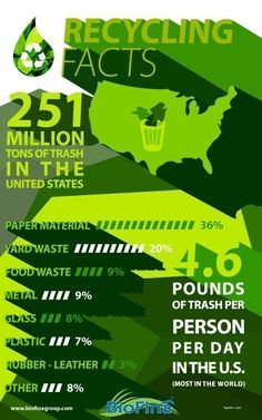 Recycling facts #recyclingfacts