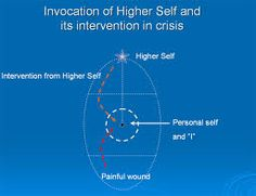 psychosynthesis personality theory Theory: the understanding of self (or transpersonal self) as ex- isting not only in  the higher unconscious, but as pervading all the levels of the personality and all.