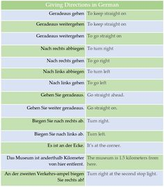 Giving and Asking for Directions in German Grammar Quotes, Grammar Tips, Grammar And Vocabulary, German Language Learning, Language Study, Learn German, Learn English, English Activities For Kids, Deutsch Language
