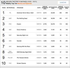 Nielsen Weekly Social TV Ratings: Week: October 5, 2015 - October 11, 2015