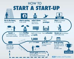 How to start a startup infographic