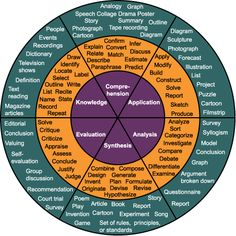 Bloom's Taxomomy with the useful verbs describing the kind of learning going on, in a wheel form. from http://blooms.pbworks.com/w/page/3966674/21st%20Century%20Learning%3A%20Bloom's%20Taxonomy%20and%20Socratic%20Seminar