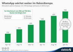 WhatsApp bricht Rekorde