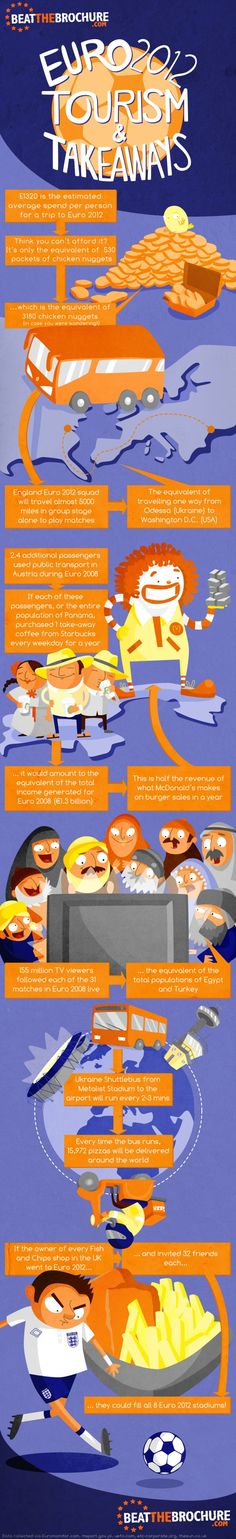 La Eurocopa y la comida rápida.