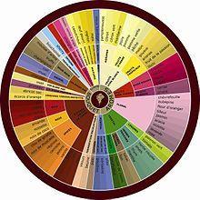 Arômes du vin — Wikipédia