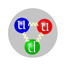 """Three colored balls (symbolizing quarks) connected pairwise by springs (symbolizing gluons), all inside a gray circle (symbolizing a proton). The colors of the balls are red, green, and blue, to parallel each quark's color charge. The red and blue balls are labeled """"u"""" (for """"up"""" quark) and the green one is labeled """"d"""" (for """"down"""" quark)."""