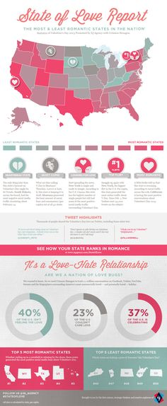 """To coincide with Valentine's Day, IQ's social media team scanned million online conversations to produce the """"State of Love Report""""; the first ever ranking of romance for each state in the nation. Best Love Messages, Love Messages For Wife, Keynote Design, Romantic Quotes For Wife, Design Presentation, Happy Valentines Day Images, Virginia Is For Lovers, States In America, United States"""