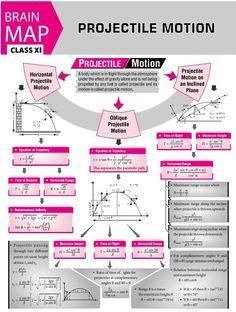 Concept map projectile motion