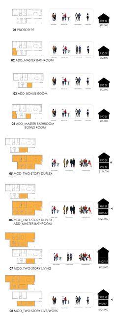 Expansion matrix. Porch House. Houston's Fifth Ward. Elizabeth Giusti, Darian Jones, Cheryl Joseph. University of Houston College of Architecture & Design.