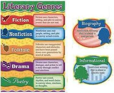 Decorate your classroom walls with a full-sized bulletin board set made for book-lovers! The Library Genres Bulletin Board Set features a genres chart and vignettes for several more literary types. The bright, eye-catching colors and kid friendly design are sure to grab children's attention. Includes a teacher's resource guide. 14 pieces total. Picture above may not represent a full set.