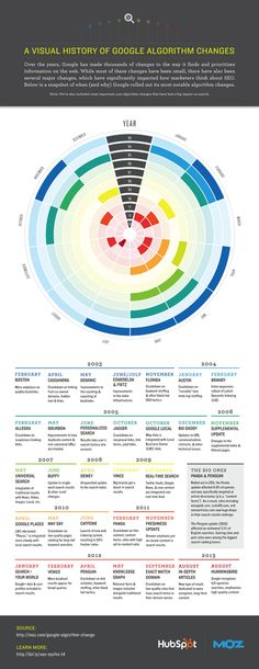 A Visual History of Google Algorithm Changes.  www.seocounsellor.com