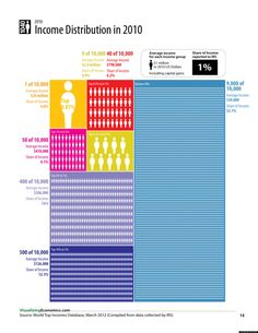 24 Inequality Ideas Inequality Wealth Distribution Of Wealth