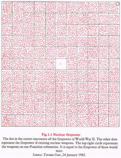 """""""The dot at the centre represents all the firepower of World War II. The other dots represent the firepower of existing nuclear weapons. The top right circle represents the weapons on one Poseidon submarine. It is equal to the power of three world wars."""" Bunge, 1988."""
