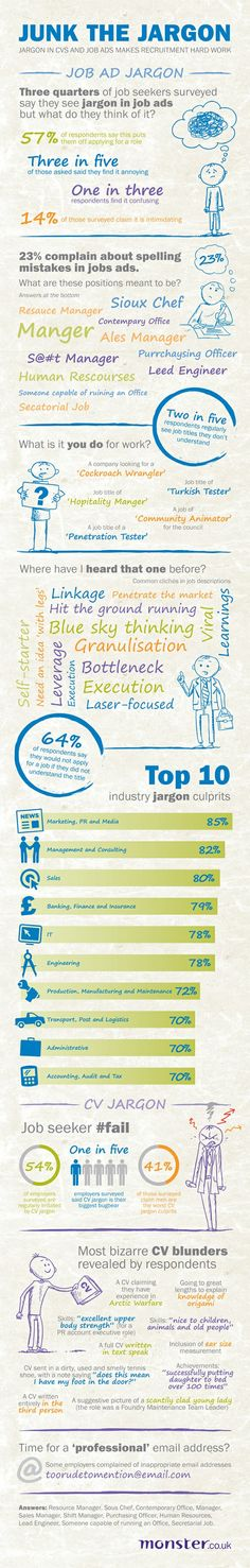 Have you noticed too much junk in the jargon? Job descriptions and job ads #infographic.